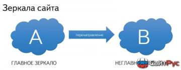 Определение основного зеркала сайта.